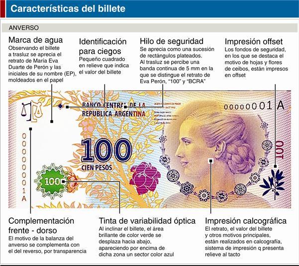 Características del Billete de $100